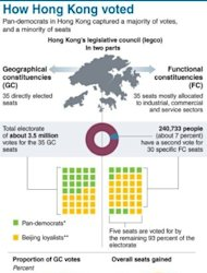 Graphic showing the results of the parliamentary vote in Hong Kong over the weekend