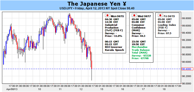 Japanese_Tumbles_then_Surges_-_Pivotal_Week_Ahead_body_Picture_1.png, Japanese Tumbles then Surges - Pivotal Week Ahead