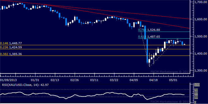 Forex_US_Dollar_and_SP_500_Continue_to_Rise_in_Tandem_body_Picture_7.png, US Dollar and S&P 500 Continue to Rise in Tandem