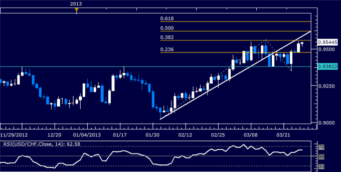 Forex_USDCHF_Technical_Analysis_03.28.2013_body_Picture_5.png, USD/CHF Technical Analysis 03.28.2013