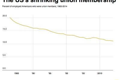 Union membership in 2014 is half of what it was 30 years ago