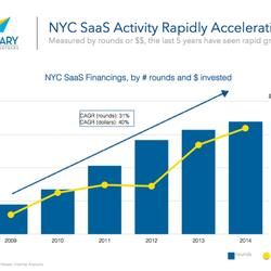 NYC Rises As A Hub For Software-As-A-Service Startups
