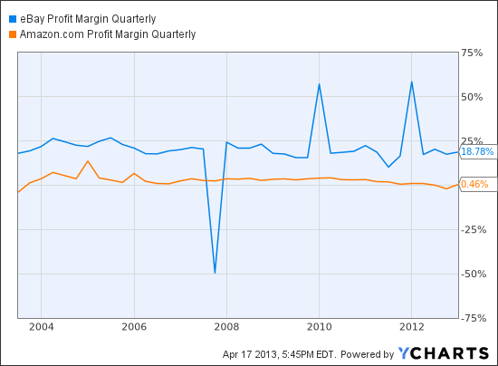 EBAY Profit Margin Quarterly Chart