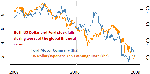 stock_markets_ford_stock_japanese_yen_toyota_motors_body_Picture_6.png, Will Ford Fall? Toyota Surge? Protect Your Portfolio With This Tool