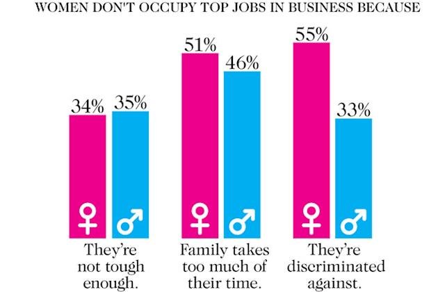 Women don't occupy top jobs in business