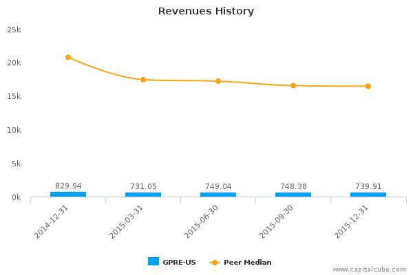 Green Plains, Inc. Earnings Analysis: Q4, 2015 By the Numbers