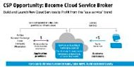 Making it easier for CSPs to move to Converged Cloud