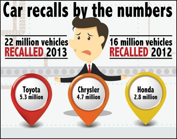 Car recalls by the numbers | Assembly line:  copyright lyeyee/Shutterstock.com, Markers:  copyright Petr Vaclavek/Shutterstock.com, Illustration guy: ...
