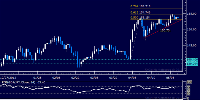 Forex_GBPJPY_Technical_Analysis_05.09.2013_body_Picture_5.png, GBP/JPY Technical Analysis 05.09.2013