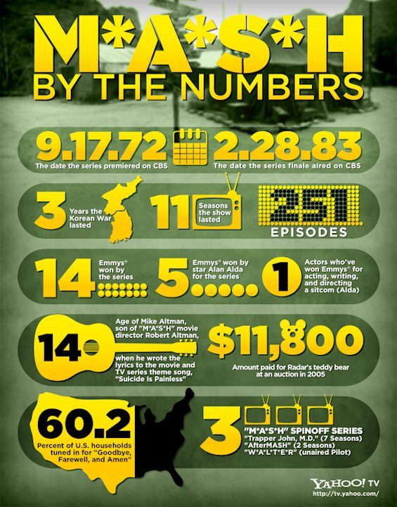 M*A*S*H by the Numbers