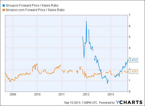 GRPN Forward Price / Sales Ratio Chart