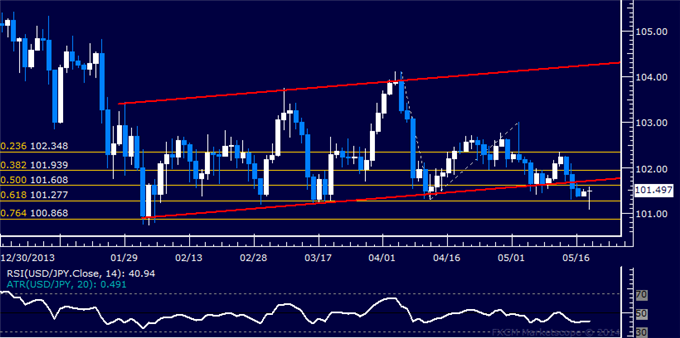 USD/JPY Technical Analysis – Treading Water Above 101.00