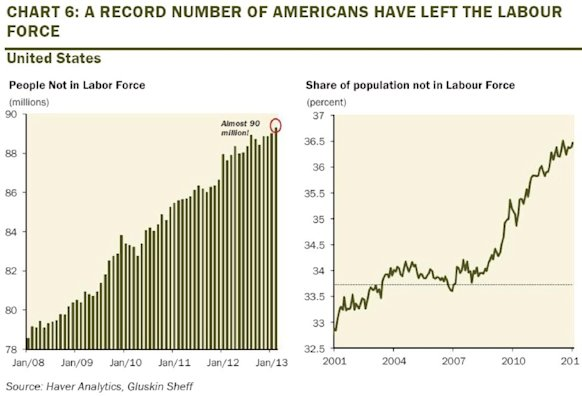 americans leaving labor force chart