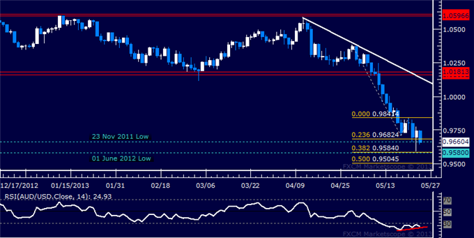 Forex_Strategy_AUDUSD_May_Bounce_at_Key_Swing_Bottom_body_Picture_5.png, AUD/USD May Bounce at Key Swing Bottom