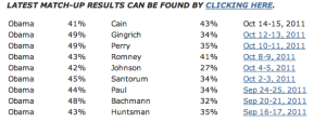 A Rasmussen Poll Has Cain Beating Obama