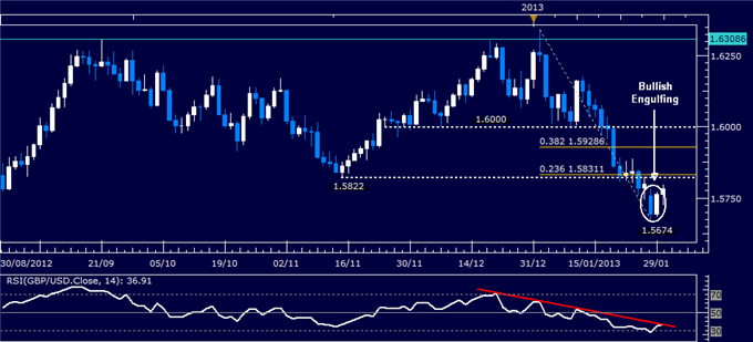 Forex_Analysis_GBPUSD_Classic_Technical_Report_01.30.2013_body_Picture_1.png, Forex Analysis: GBP/USD Classic Technical Report 01.30.2013