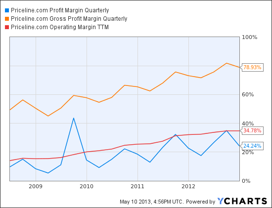 PCLN Profit Margin Quarterly Chart