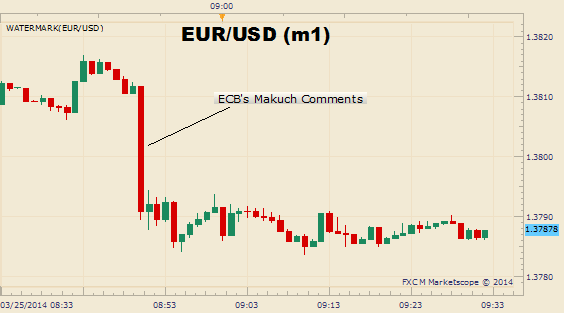 EURUSD-Falters-as-Makuch-Warns-of-ECB-Action-and-Euro-Weakness_body_Picture_1.png, EUR/USD Falters as Makuch Warns of ECB Action and Euro Weakness