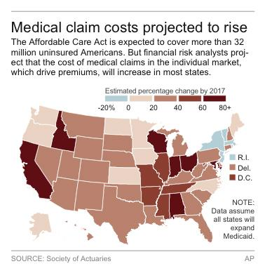 Study: Health overhaul to raise claims cost 32 pct