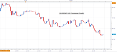 Forex_U.S_November_Consumer_Credit_Jumped_More_Than_Expected_USDJPY_Mixed_body_Picture_1.png, Forex: U.S November Consumer Credit Jumped More Than Exp...