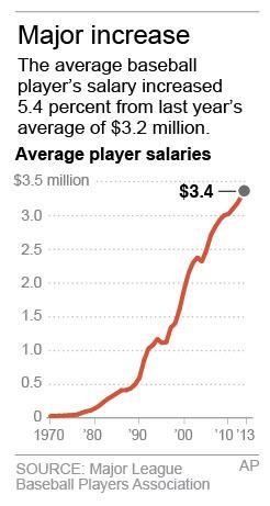 MLB average salary up 5.4 percent to $3.39 million