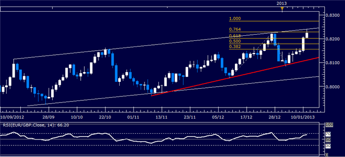 Forex_Analysis_EURGBP_Classic_Technical_Report_01.11.2013_body_Picture_1.png, Forex Analysis: EUR/GBP Classic Technical Report 01.11.2013