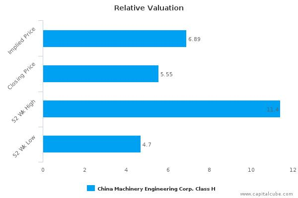China Machinery Engineering Corp. : Neutral outlook but great fundamentals