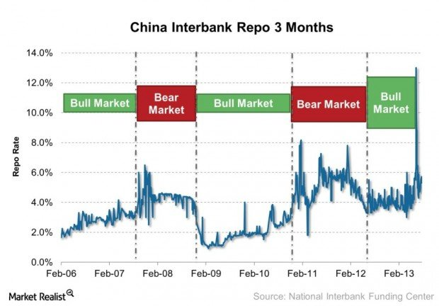 China Interbank Repo 3 Months 2013-07-31 LT
