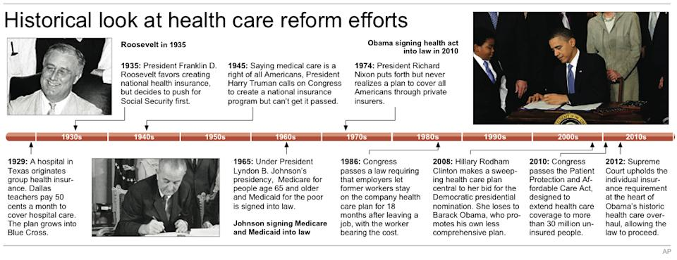Timeline of health care reform since