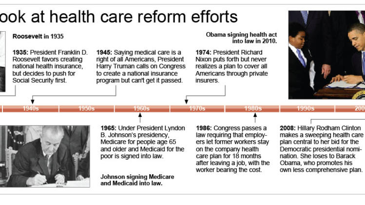 Timeline of health care reform