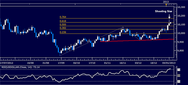 Forex_Analysis_US_Dollar_Classic_Technical_Report_01.07.2013_body_Picture_1.png, Forex Analysis: US Dollar Classic Technical Report 01.07.2013