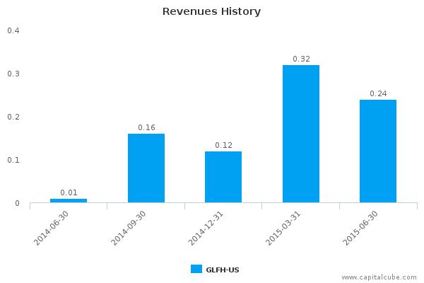 Galenfeha, Inc. Earnings Q2, 2015