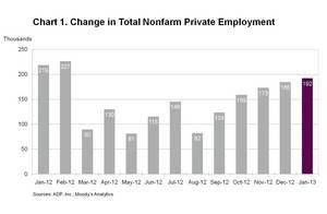 ADP National Employment Report: Private Sector Employment Increased by 192,000 Jobs in January