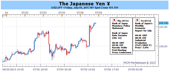Whys_the_Japanese_Yen_So_Weak_One_Reason_it_Could_Fall_Further_body_Picture_1.png, Why's the Japanese Yen So Weak? One Reason it Could Fall Further