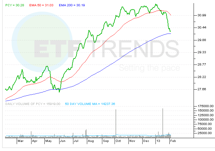 emerging-market-bond-etf-pcy