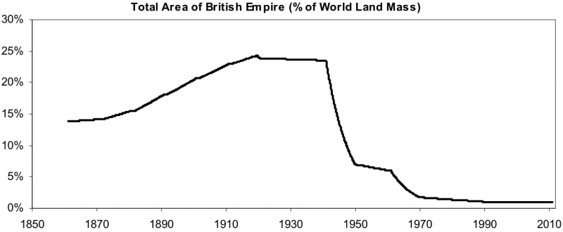 British Empire land mass