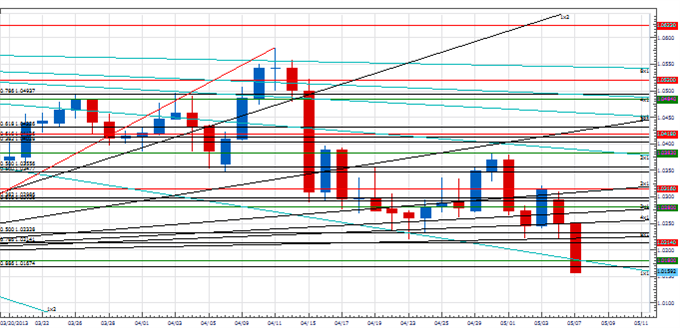 PT_key_next_few_days_euro_body_Picture_2.png, Price & Time: Next Few Days Will Be Key for the Euro