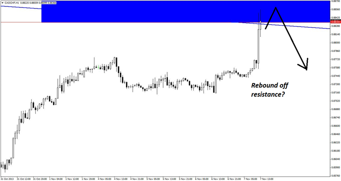 CADCHF_Trend_Trades_for_Any_Risk_Profile_body_GuestCommentary_KayeLee_November7A_4.png, CAD/CHF Trend Trades for Any Risk Profile
