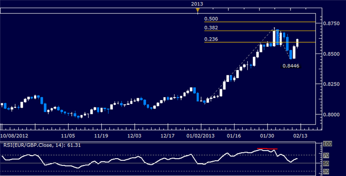 Forex_EURGBP_Technical_Analysis_02.08.2013_body_Picture_5.png, EUR/GBP Technical Analysis 02.12.2013