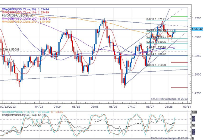 Pound_Sees_a_Delayed_Rally_on_a_PMI_Services_Beat_body_gbpusd.png, Pound Sees a Delayed Rally on a PMI Services Beat
