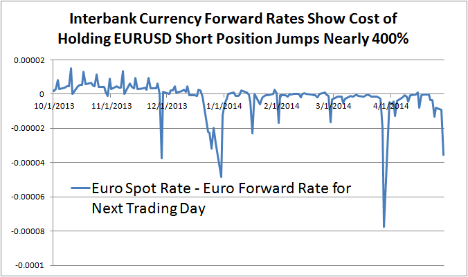 Euro Short Positions Expensive as Rates Spike into Month-End, Holiday