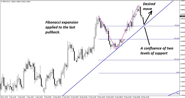 A_Chance_to_Enter_a_Raging_GBPAUD_Uptrend_body_Picture_2.png, A Chance to Enter a Raging GBP/AUD Uptrend