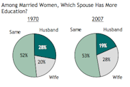 Among married adults, more and more women have more education.
