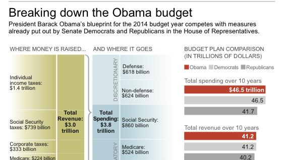 Graphic shows major points of President Obama's FY 2014 budget and comparisons with other plans
