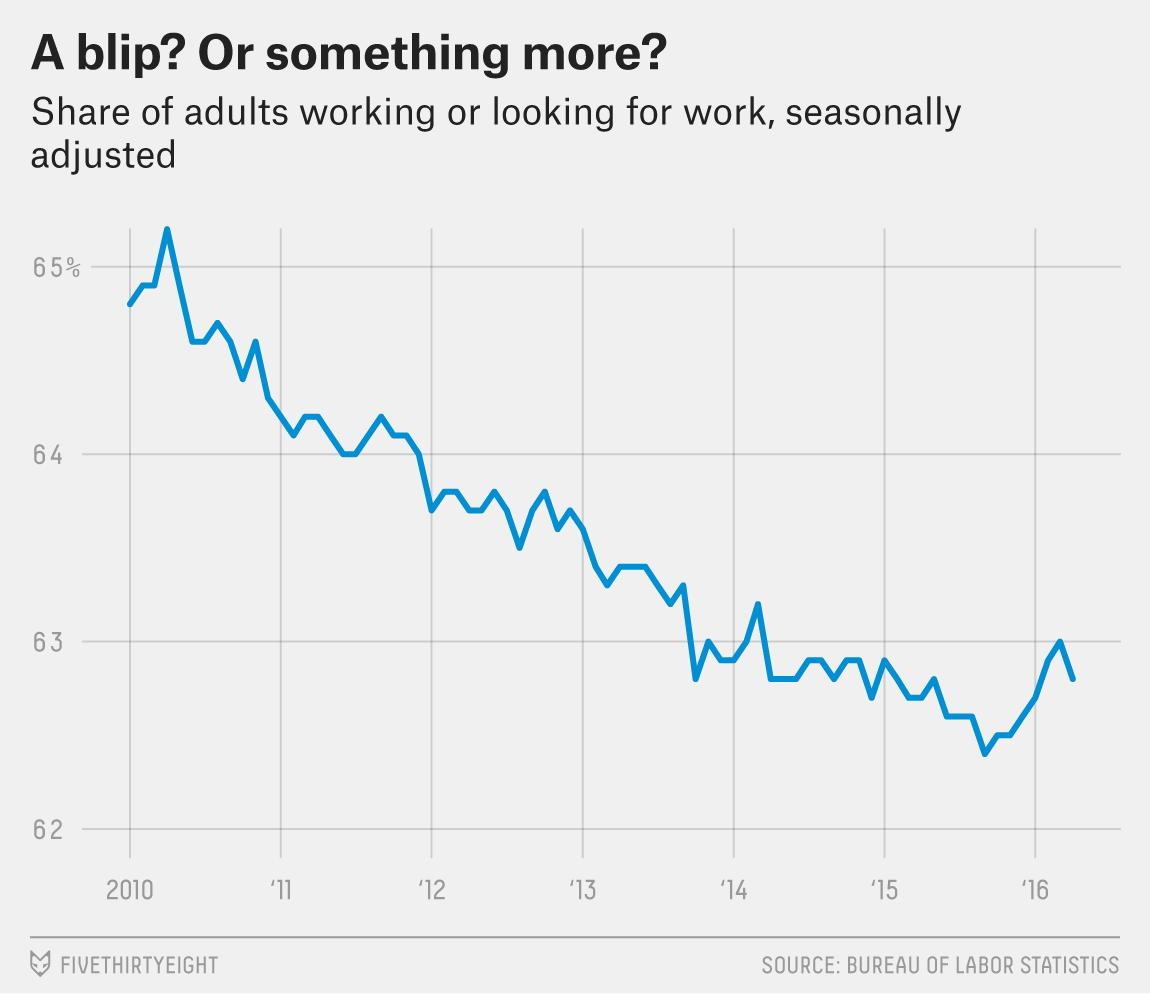 The Job Market Cooled In April But Is Still Strong