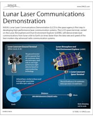 NASA's Lunar Laser Communications Demonstration is a novel test of next-generation communications tech. See how the system works in this SPACE.com