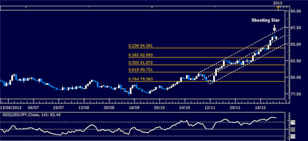 Forex_Analysis_USDJPY_Classic_Technical_Report_12.31.2012_body_Picture_1.png, Forex Analysis: USD/JPY Classic Technical Report 12.31.2012