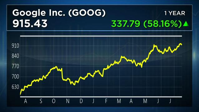 The Trade: Google Earnings on Deck