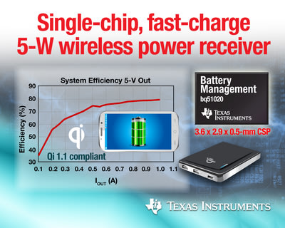 TI's new bq51020 and bq51021 integrated circuits allow consumers to charge their Qi-compliant mobile phones, tablets, power banks and other electronics faster, cooler and more efficiently.