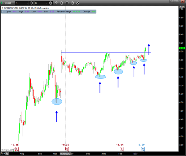 Sprint Stock Chart - Daily